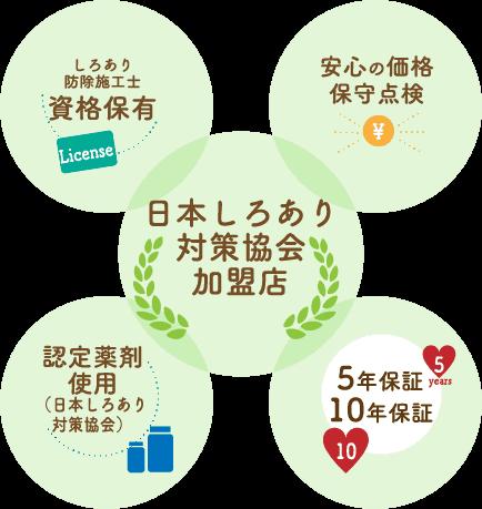 日本しろあり対策境界加盟店・しろあり防除施工士資格保有・安心の価格保守点検・認定薬剤仕様(日本しろあり対策協会)・5年保証10年保証
